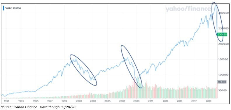 Our-Perspectuve-on-this-Unsettling-Environment-Yahoo-Finance-Data-2